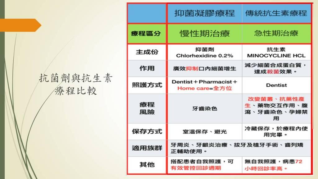 抗菌劑與抗生素療程比較表