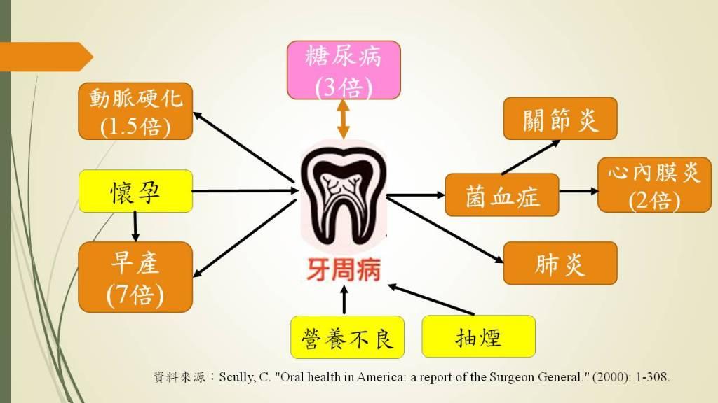 口腔細菌與全身健康風險的關聯