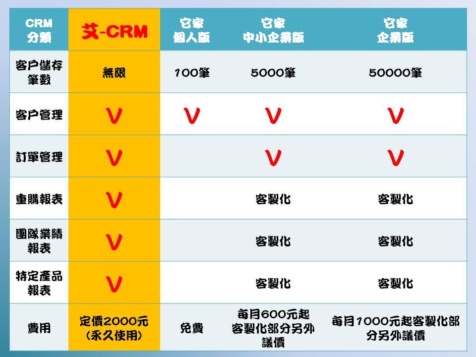 CRM產品比較表