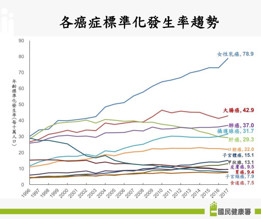 臺灣癌症標準化發生率趨勢